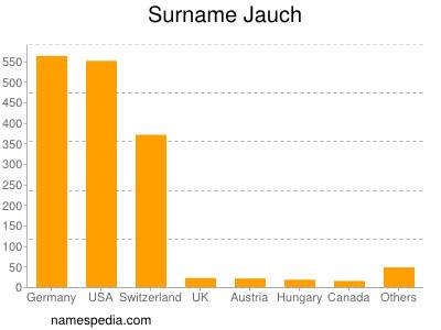 Surname Jauch