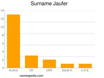 Surname Jaufer