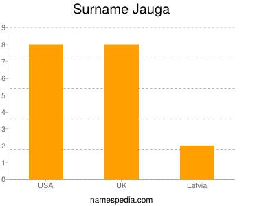 Surname Jauga