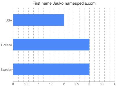 Given name Jauko