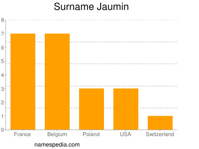 Surname Jaumin