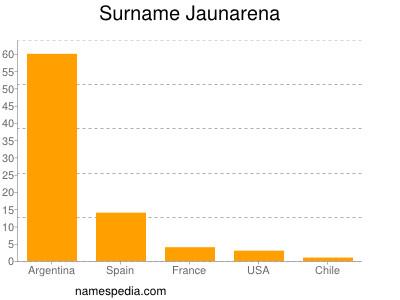 Surname Jaunarena