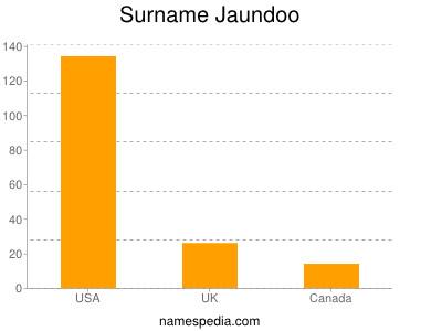 Surname Jaundoo