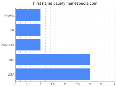 Given name Jaunty