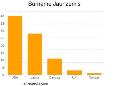 Surname Jaunzemis