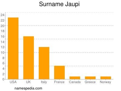 Surname Jaupi