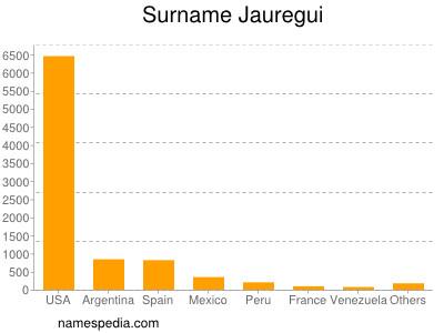 Surname Jauregui
