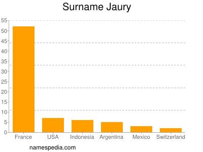 Surname Jaury