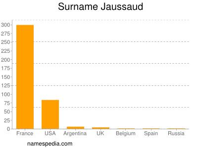 Surname Jaussaud