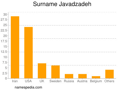 Surname Javadzadeh