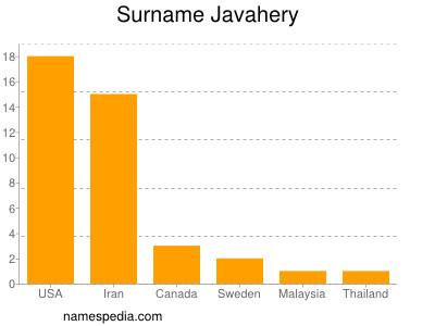 Surname Javahery