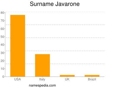 Surname Javarone