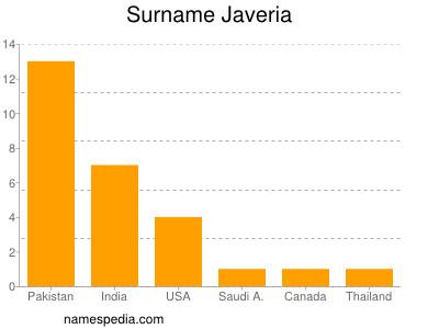Surname Javeria