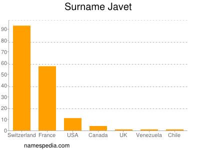 Surname Javet