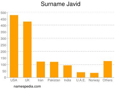 Surname Javid