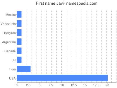Given name Javir