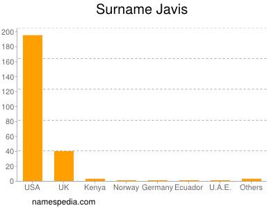 Surname Javis