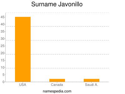 Surname Javonillo