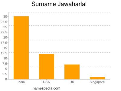 Surname Jawaharlal