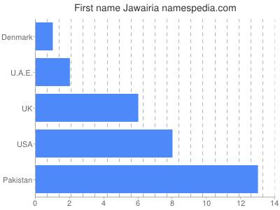 Given name Jawairia