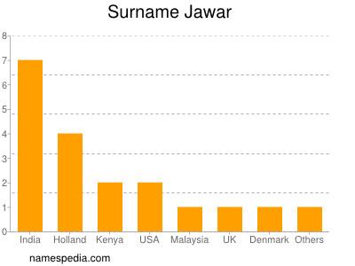 Surname Jawar