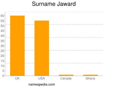 Surname Jaward