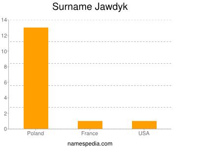 Surname Jawdyk