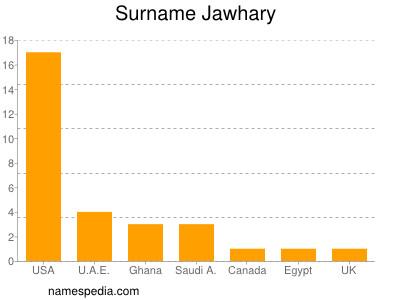 Surname Jawhary