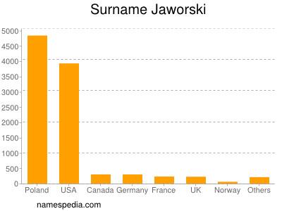 Surname Jaworski