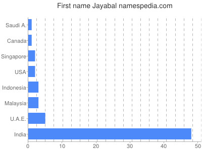 Given name Jayabal