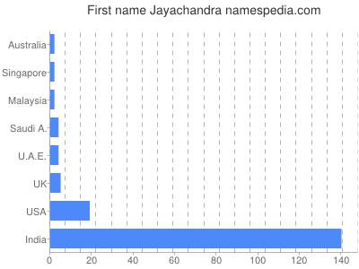 Given name Jayachandra