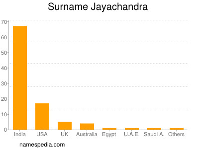 Surname Jayachandra