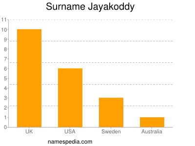 Surname Jayakoddy
