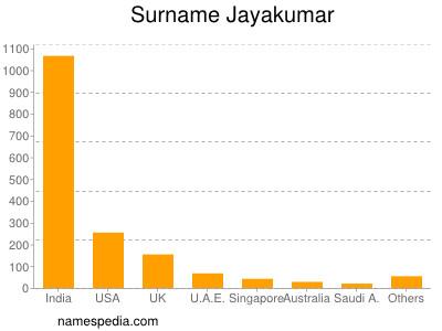 Surname Jayakumar