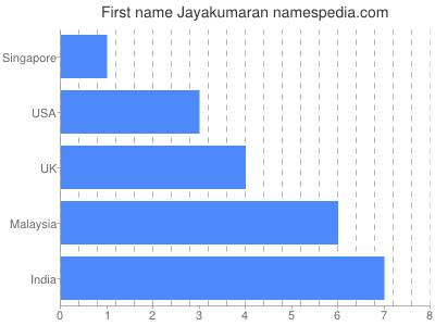 Given name Jayakumaran