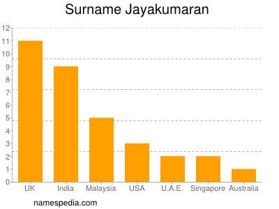 Surname Jayakumaran