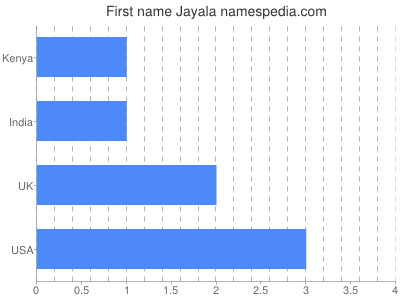 Given name Jayala