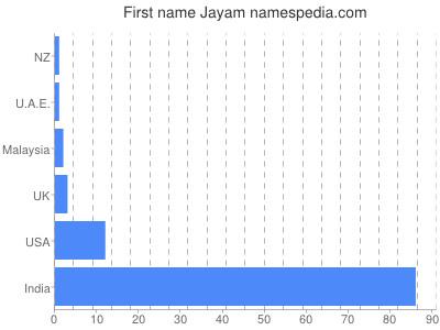 Given name Jayam