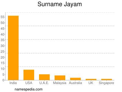 Surname Jayam