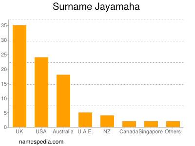 Surname Jayamaha