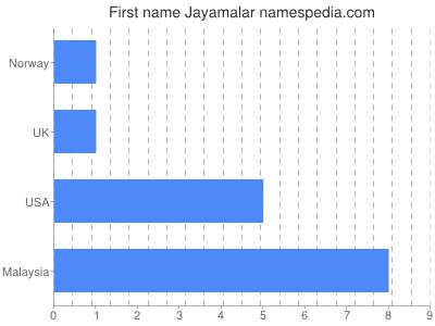 Given name Jayamalar