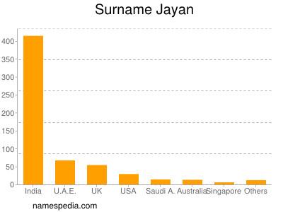 Surname Jayan