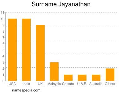 Surname Jayanathan