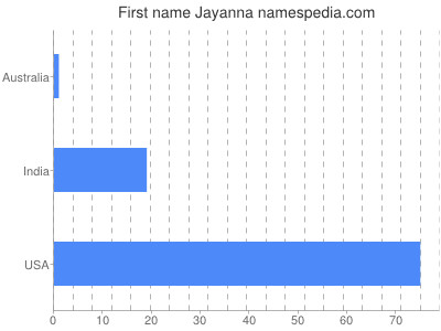 Given name Jayanna