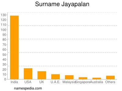 Surname Jayapalan