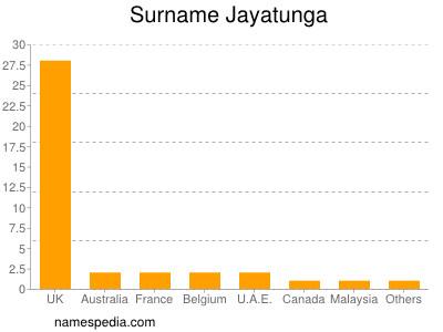 Surname Jayatunga