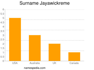Surname Jayawickreme