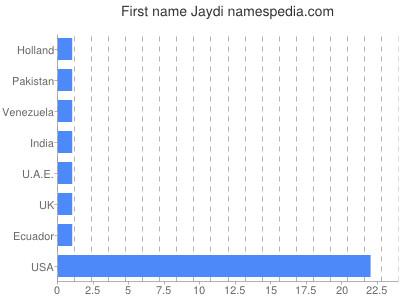 Given name Jaydi