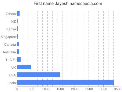 Given name Jayesh
