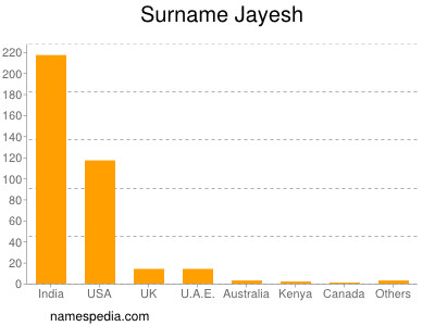 Surname Jayesh